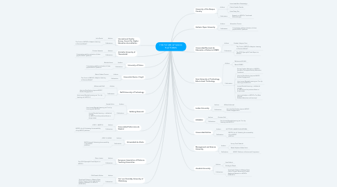 Mind Map: THE FUTURE OF MOOC PLATFORMS