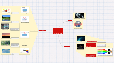 Mind Map: The Properties of Light