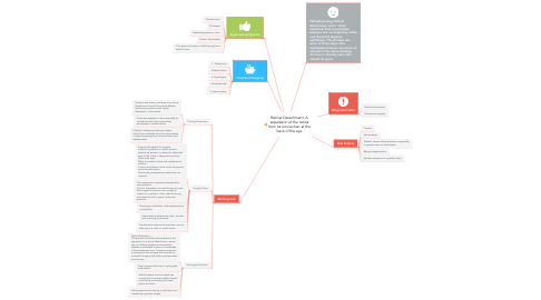 Mind Map: Retinal Detachment: A separation of the retina from its connection at the back of the eye