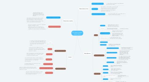 Mind Map: Финансы глазами персонажей