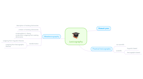 Mind Map: Lexicography