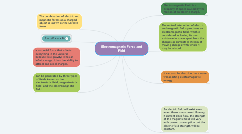 Mind Map: Electromagnetic Force and Field