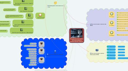 """Mind Map: Исследовательская работа """"История развития вычислительной техники"""""""