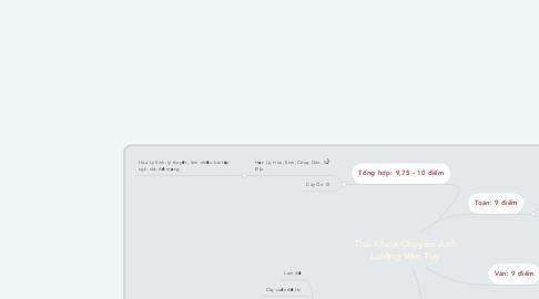 Mind Map: Thủ Khoa Chuyên Anh Lương Văn Tụy