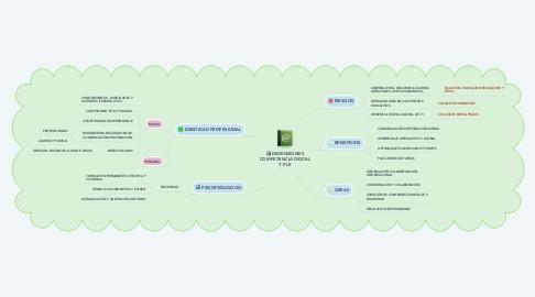 Mind Map: DIMENSIONES COMPETENCIA DIGITAL Y PLE