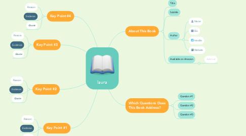 Mind Map: laura