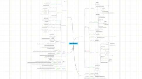 Mind Map: Rollen in game industrie