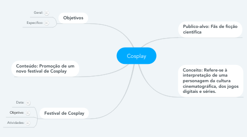 Mind Map: Cosplay