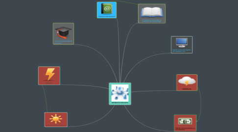 Mind Map: INFORMATICA EDUCATIVA