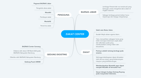 Mind Map: ZAKAT CENTER