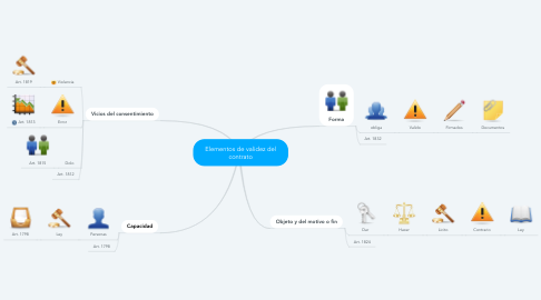 Mind Map: Elementos de validez del contrato