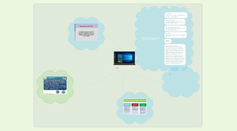 Mind Map: ос windows 10