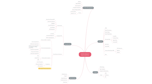 Mind Map: Product Areas of Responsabilities