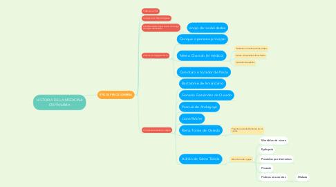Mind Map: HISTORIA DE LA MEDICINA EN PÁNAMA