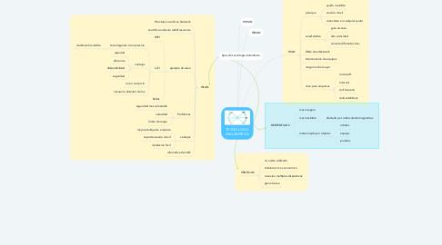Mind Map: TECNOLOGIA INALAMBRICA