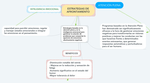 Mind Map: ESTRATEGIAS DE AFRONTAMIENTO