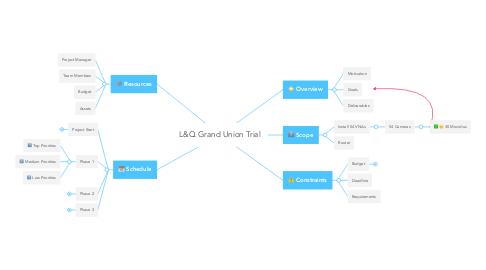 Mind Map: L&Q Grand Union Trial