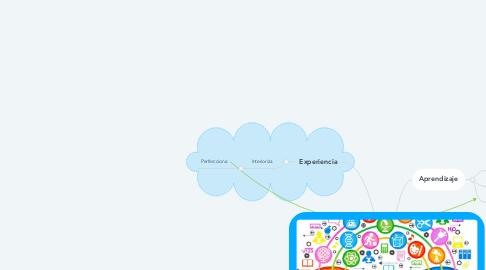 Mind Map: Estrategias de e-a
