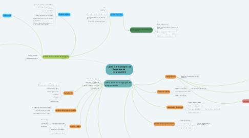 Mind Map: Capitulo 2 (Conceptos de lenguajes de programación)