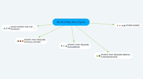 Mind Map: My Mind Map About Sports
