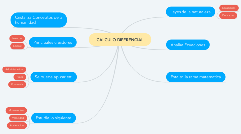 Mind Map: CALCULO DIFERENCIAL