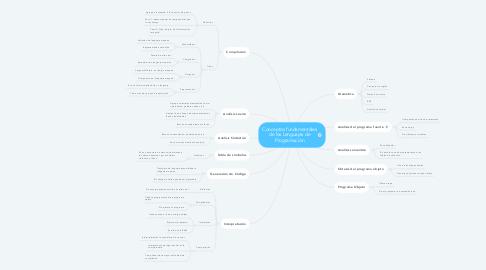Mind Map: Conceptos fundamentales de los Lenguajes de Programación