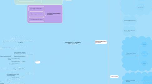 Mind Map: Conceptos sobre Lenguajes de Programación