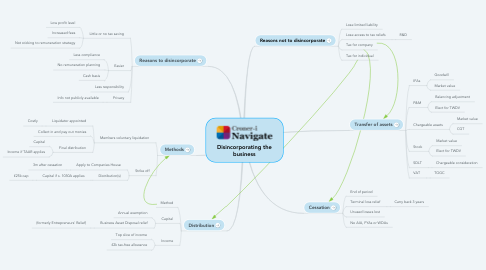 Mind Map: Disincorporating the business