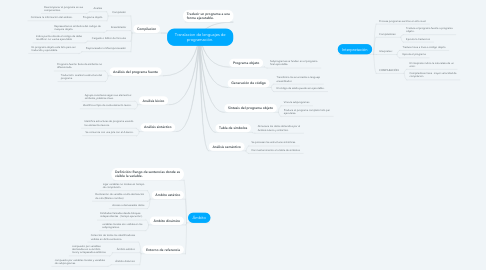Mind Map: Translacion de lenguajes de programación.