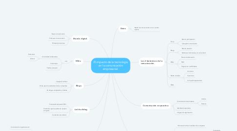 Mind Map: El impacto de la tecnología en la comunicación empresarial.