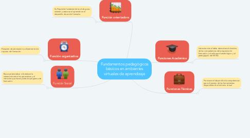 Mind Map: Fundamentos pedagógicos básicos en ambientes virtuales de aprendizaje