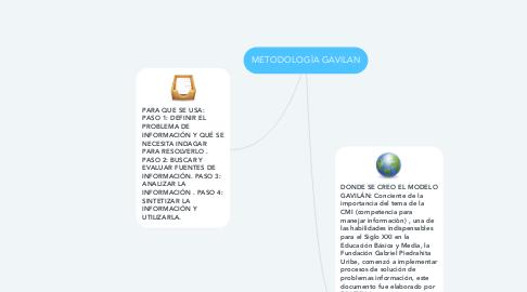 Mind Map: METODOLOGÌA GAVILAN