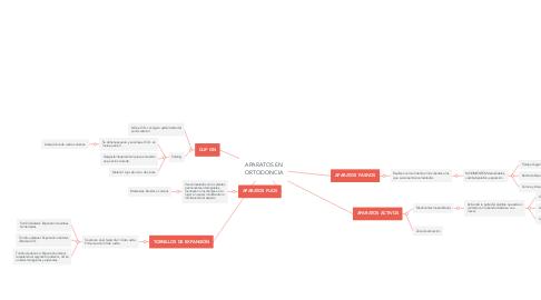 Mind Map: APARATOS EN ORTODONCIA