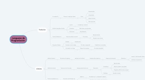Mind Map: Lenguajes de Programación.