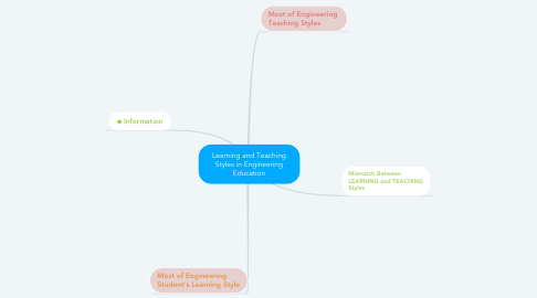 Mind Map: Learning and Teaching Styles in Engineering Education