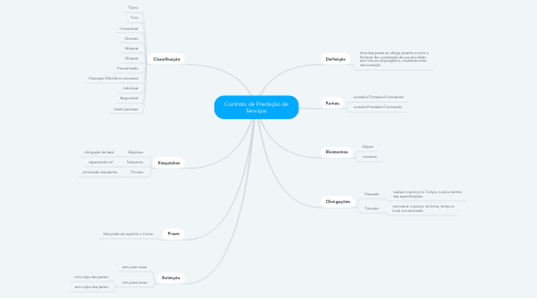 Mind Map: Contrato de Prestação de Serviços