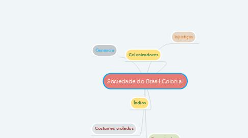 Mind Map: Sociedade do Brasil Colonial