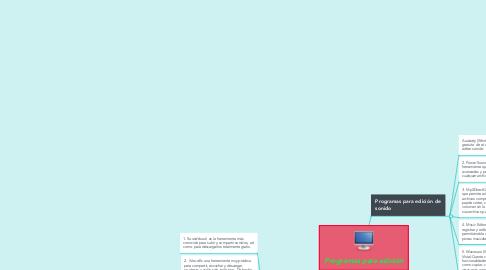 Mind Map: Programas para edición