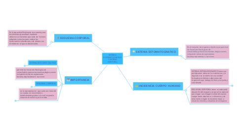 Mind Map: SISTEMA ESTOMATOGNATICO Y SISTEMA CORPORAL