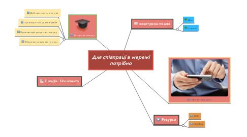 Mind Map: Для співпраці в мережі потрібно
