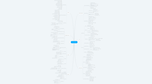 Mind Map: It's Possible. It's Happening.