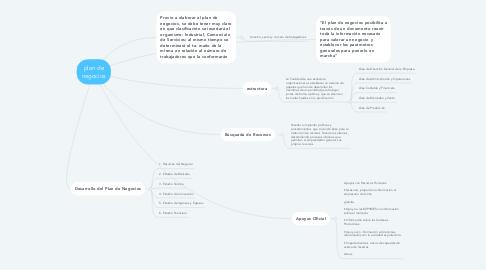 Mind Map: plan de negocios
