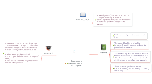 Mind Map: Knowledge of primary teachers about dyslexia