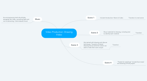 Mind Map: Video Production: Drawing Video