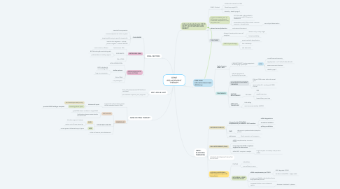 Mind Map: GENE REPLACEMENT THERAPY