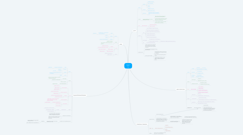 Mind Map: colloquio esame  5sa