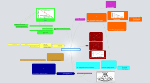 Mind Map: Economics - The study of how society distributes its limited resources given its unlimited needs and wants.