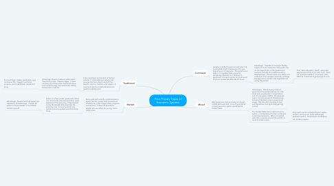 Mind Map: Four Primary Types of Economic Systems