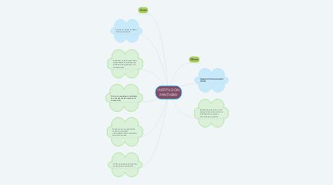 Mind Map: INSTITUCIÓN PANTHERA