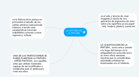 Mind Map: LA HISTORIA DE LA PINTURA